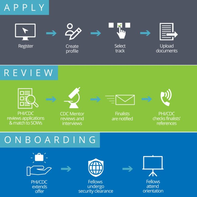 application infographic 2018
